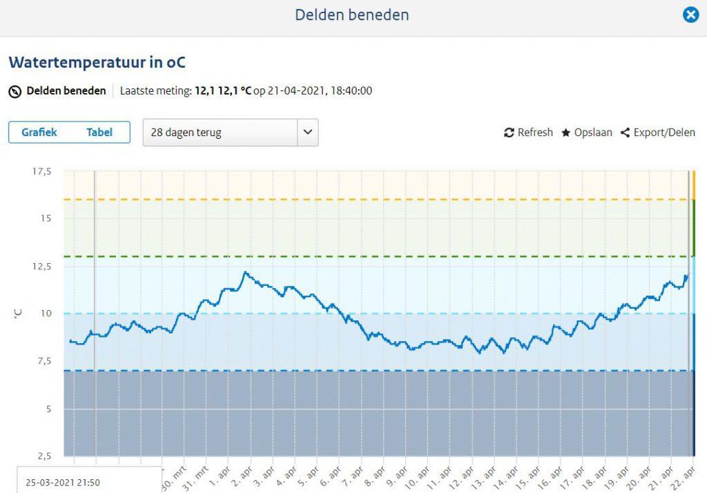 watertemperatuur Delden